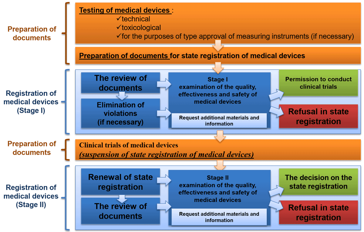 State registration process of medical devices in Russian Federation blog DeviceMaster GmbH