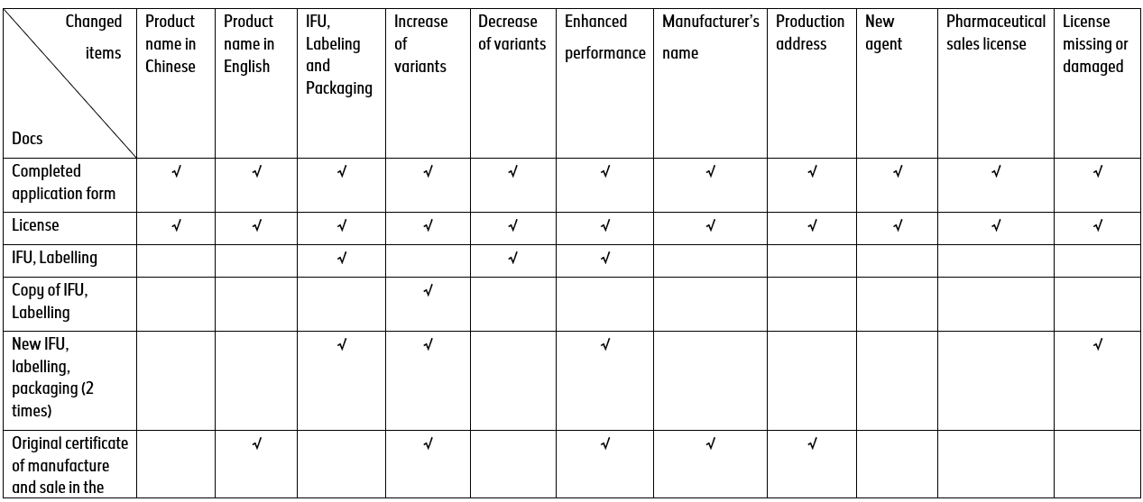 Registration-process-of-medical-products-from-abroad-in-Taiwan-blog-DeviceMaster-GmbH