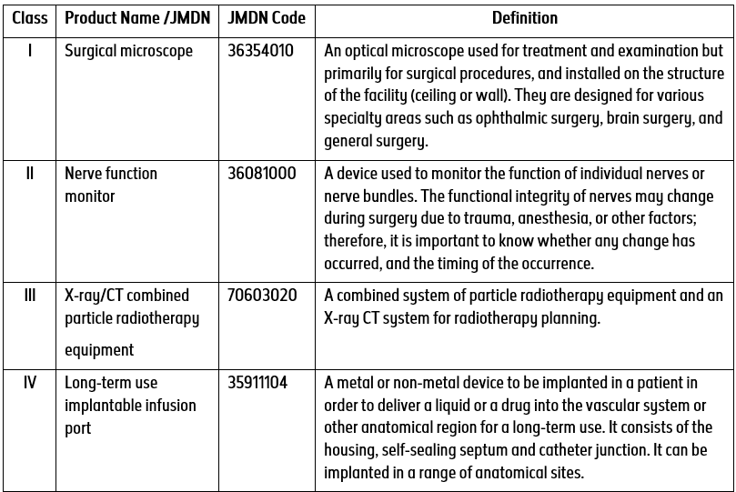 examples-for-medical-devices-classification-I-IV-in-japan-blog-DeviceMaster-GmbH