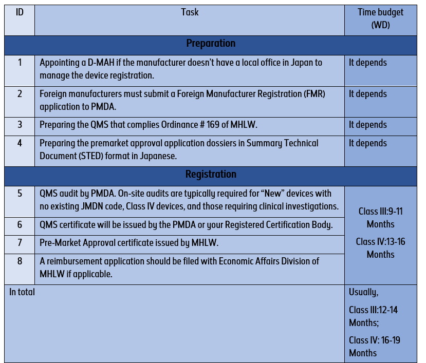medical devices registration process and timeline class III IV in japan blog DeviceMaster GmbH