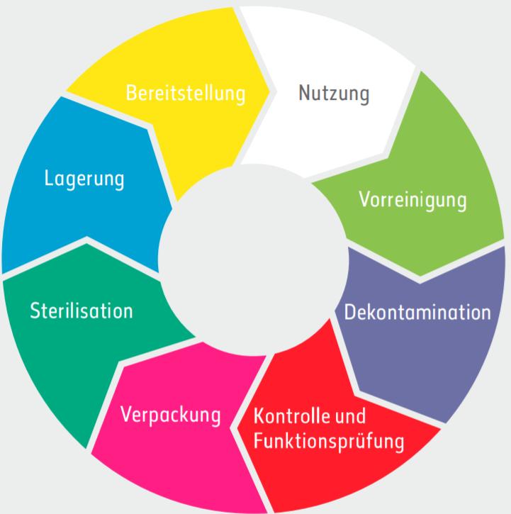 keimfrei-hygiene-medizinprodukt-produktionskreislauf-DeviceMaster-GmbH
